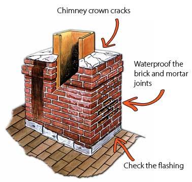 Leaking Chimney Brick Restoration Inc